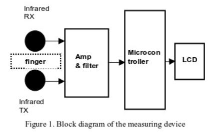 如何进行心率检测模块的电路设计详细资料讲解