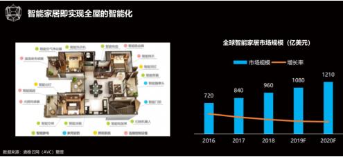 AIoT在实际应用中的落地融合起步于智能家居 2020规模将近4500亿元