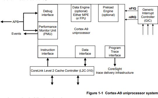 ARM Cortex-A9芯片技术参考手册