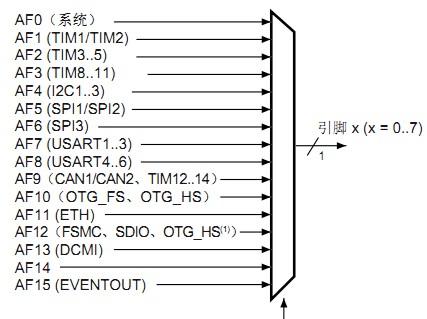 STM32F767XX微控制器的功能及特性分析