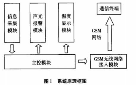 如何使用GSM进行家庭安全报警系统的�设计
