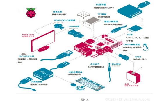 树莓派的硬件配置技术