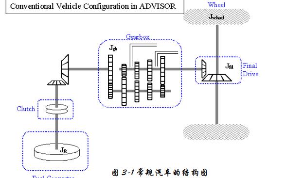 ADVISOR电动车仿真软件的介绍及使用方法中文资料免费下载