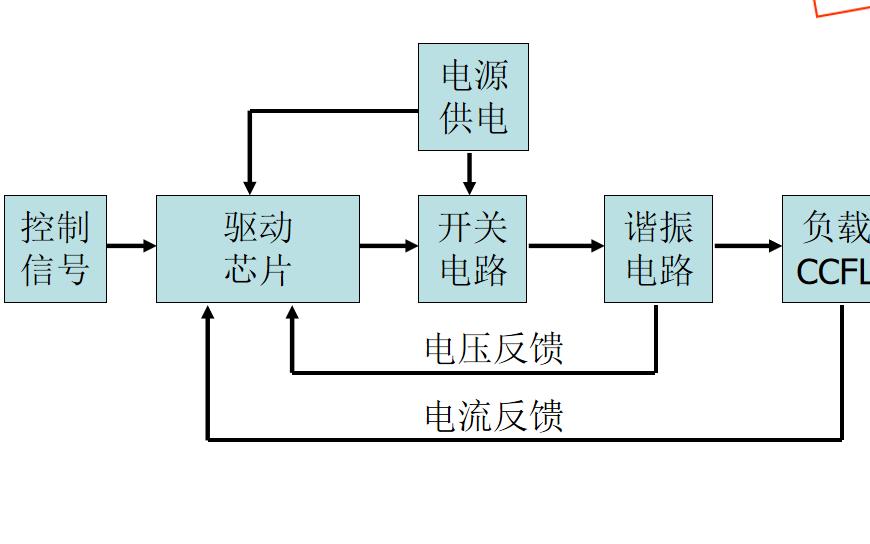 LCD TV电源逆变器的工作原理详细资料说明
