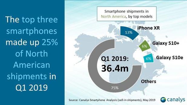2019年第一季度北美智能手机出货量情况总结