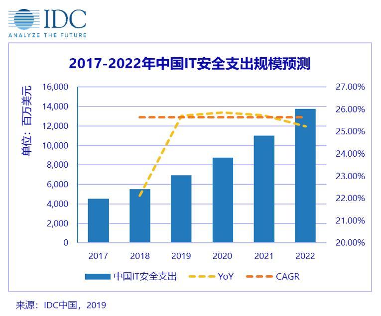 2019年中国安全解决方案总体支出将达到69.5亿美元