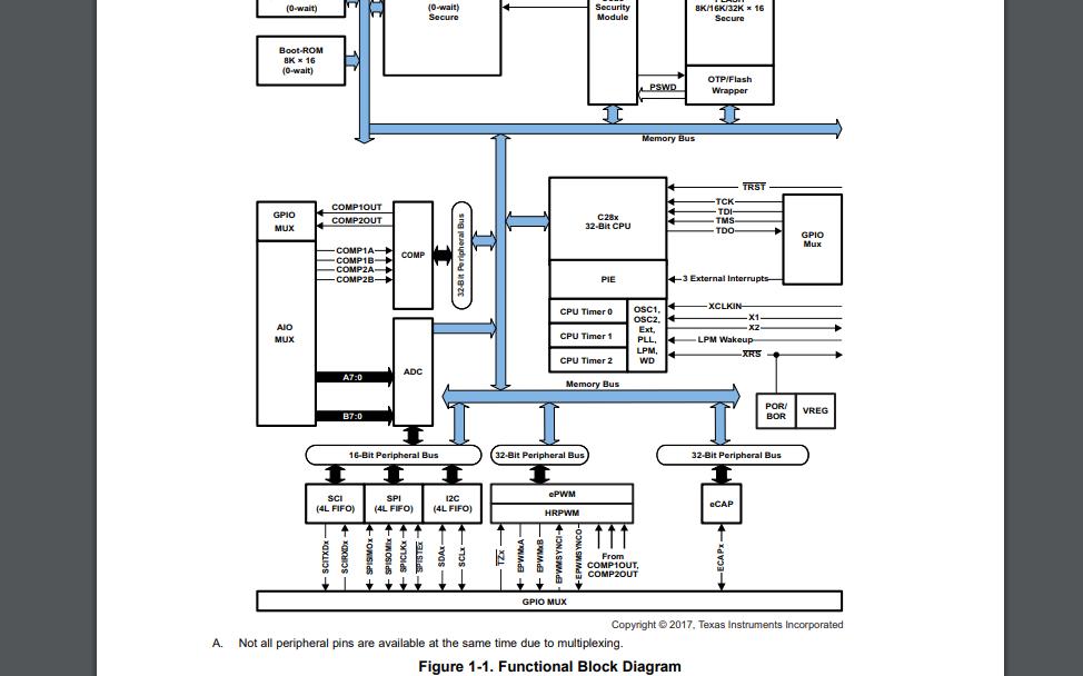 TMS320F2802x系列微控制器的数据手册免费下载