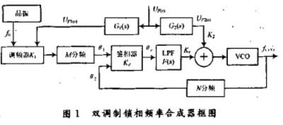 双调制锁相频率合成器的电路设计与实现方案介绍