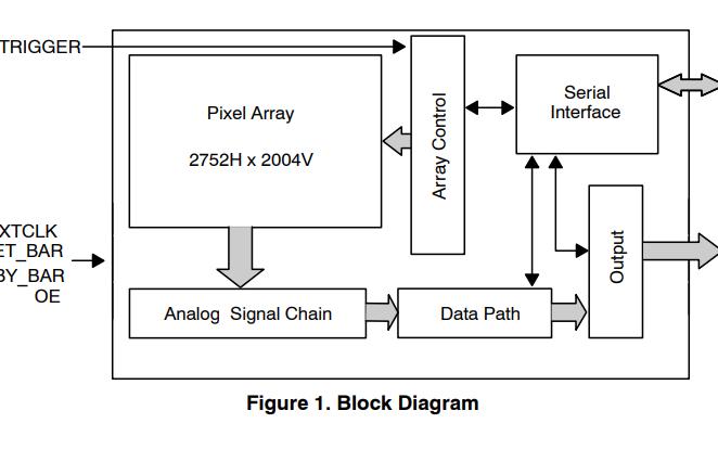 MT9P031 CMOS有源像素数字图像传感器的数据手册免费下载