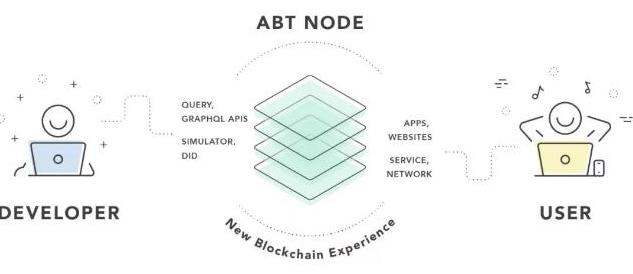 如何运行自己的ABT链节点