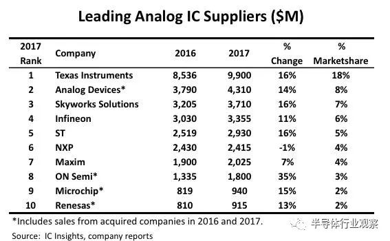 IC Insights Announces Revenue and Ranking of Top 10 Analog