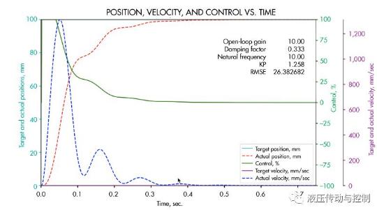 使用PLC来实现闭环控制 选择何种控制方式非常重要