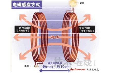 无线充电的原理分析和经典设计方法说明