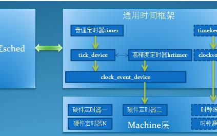 Linux时间子系统中的定时器的引擎:clock_event_device
