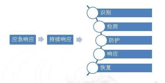工業互聯網平台核心技術之安全技術