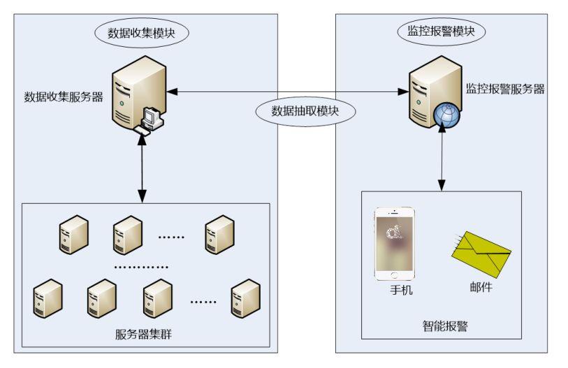 工业互联网平台核心技术之运维技术