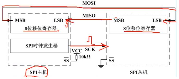 SPI總線協議的通信原理解析