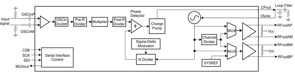 LMX2594高性能宽带合成器的特性及应用