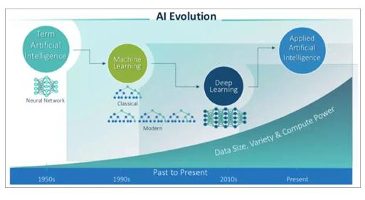 AI和物联网如何∏共同的为各行各业的组织创造新价值