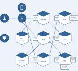 聊一聊微服务的一些基础架构,入门篇
