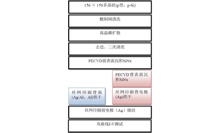 如何进行丝网印刷局域背电极接触低串联电阻研究资料说明