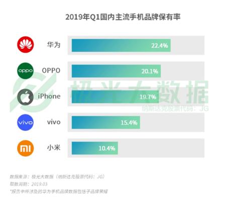 2019年Q1智能手机行业研究报告显示华为以22.4%的保有率排名第一