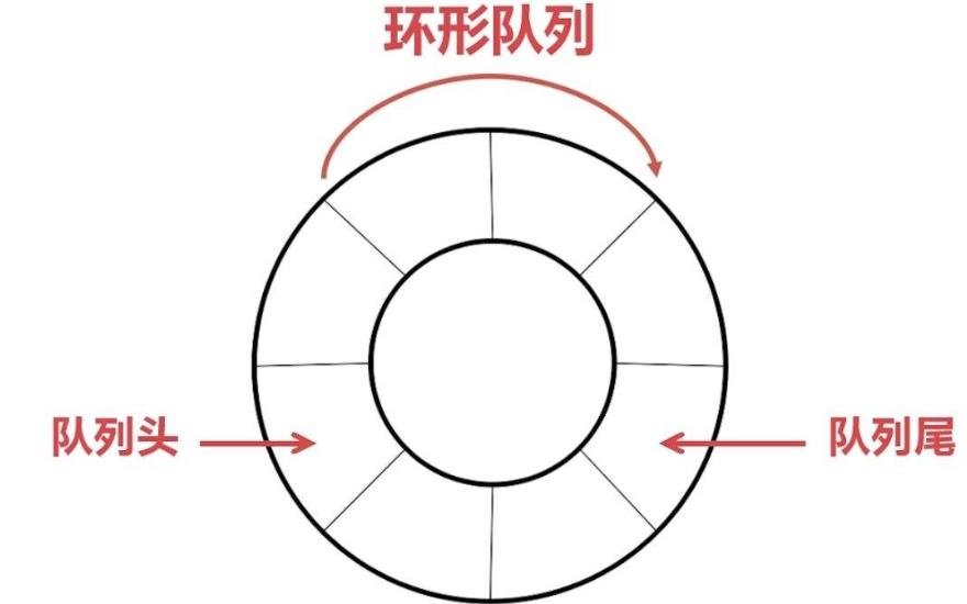 如何使用单片机串口发送数据实现环形队列