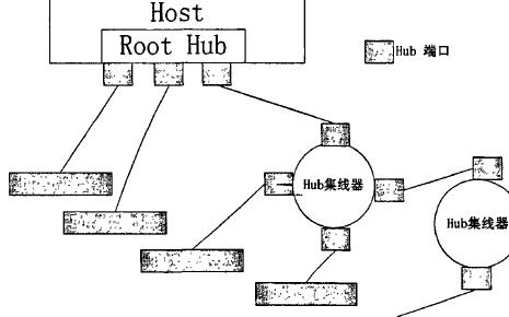 USB协议架构及驱动架构