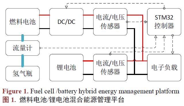 如何进行燃料电池和锂电池的混合能源管理实验平台设计图片