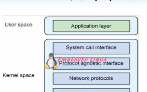 驅動之路-網絡設備驅動基本原理和框架