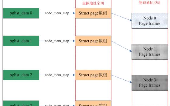 Linux MTD子系统:从模型分析到Flash驱动模板- 嵌入式技术- 电子