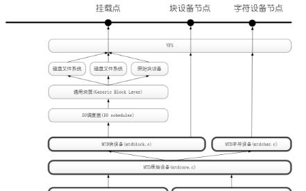 Linux MTD子系統:從模型分析到Flash...