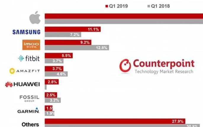2019年全球智能手表市场报告分析
