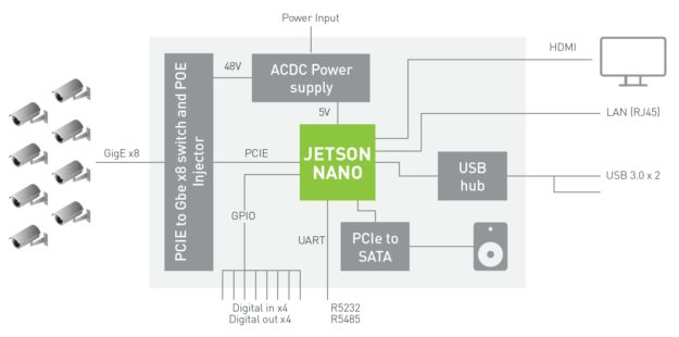 Jetson Nano让AI计算无处不在