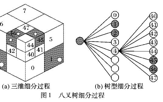 如何使用八叉树进行三维室内地图数据快速检索方法