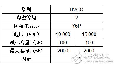 Vishay推出最新系列小型径向引线高压单层瓷片电容器