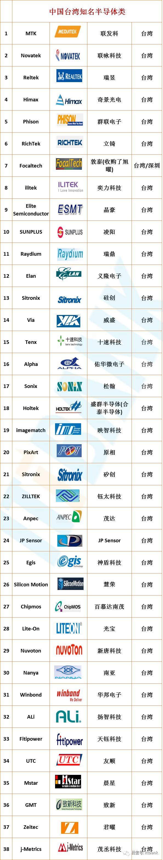 全球知名半导体品牌中英文名对照表!