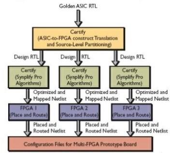 采用FPGA的原型开发板进行ASIC验证与开发设计