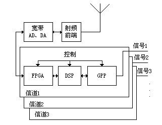 采用FPGA器件和SOPC技术构建新一代软件无线电