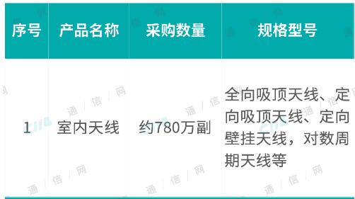 中国电信计划将集采约780万副室内天线