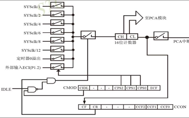 STC单片机的CCP和PCA及PWM模块的原理及实现详细资料说明