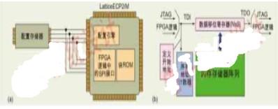 系统关闭时FPGA非易失存储器的保护方法介绍