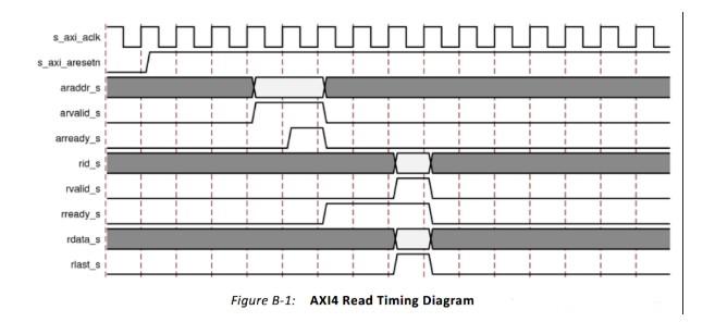 AXI總線協議的幾種時序介紹
