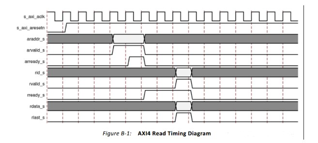 AXI总线协议的几种时序介绍