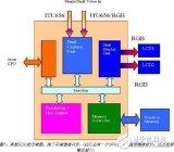 圖形顯示控制器的性能分類