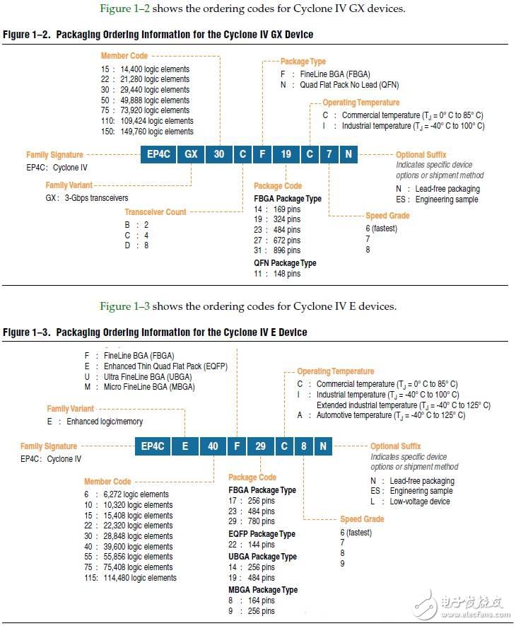 基于EP4CE10F17C8N芯片详解Altera Cyclone系列器件命名规则