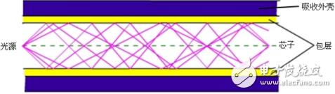 雙絞線和光纖的特點與區別
