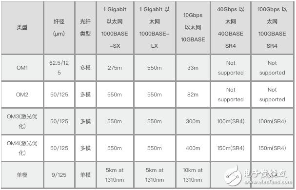 四种光纤的参数与规格对比