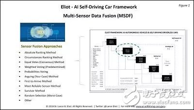 自动驾驶的多传感器数据融合要点和基本方法