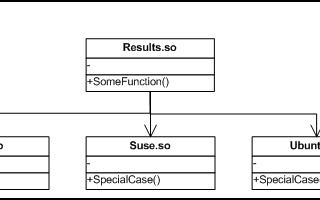 你了解Linux平台相关代码的C++解决方案